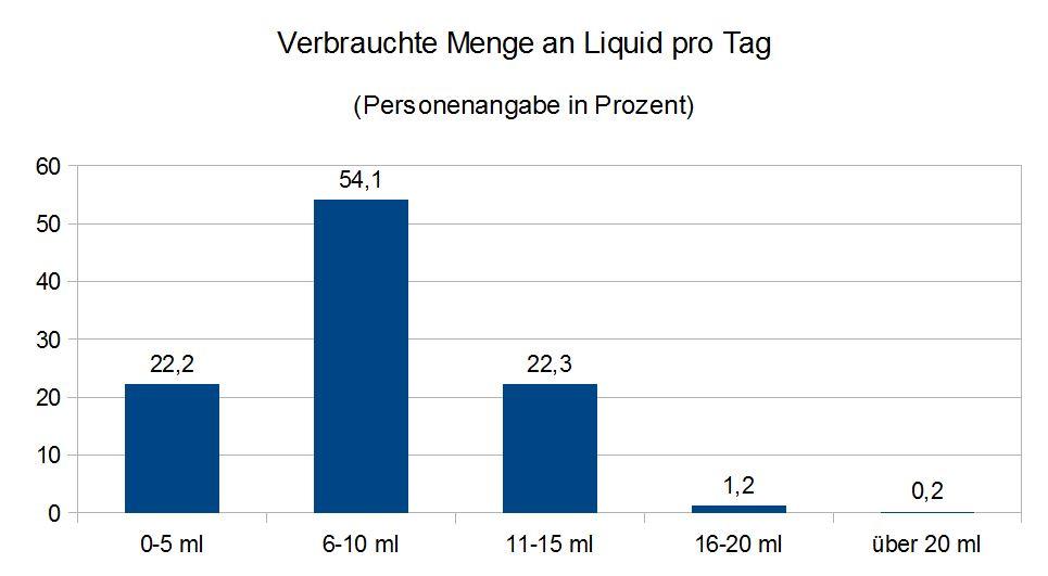 grafik-liquid-pro-tag